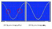 ボイスコイルモータ(VCM)の微少推力制御