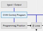 簡易動作プログラム機能 (インデクサ)